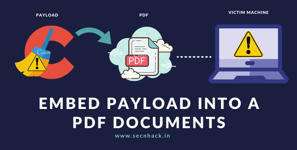 Embed Payload (Exe) into a PDF Documents – EvilPDF